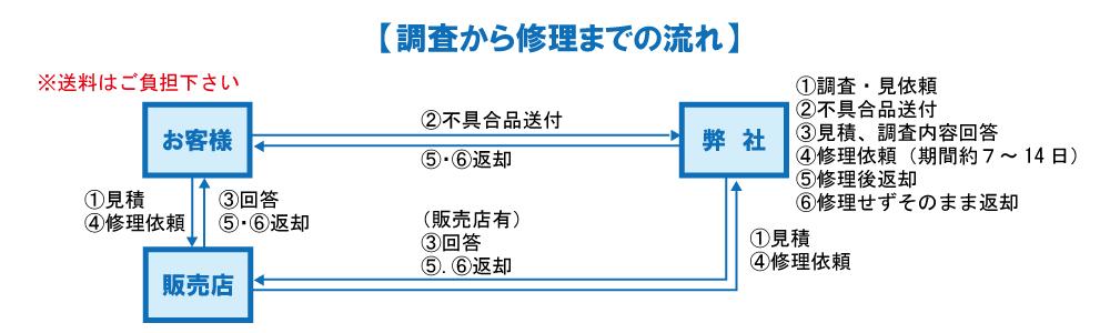 アフターサービス (修理体制)