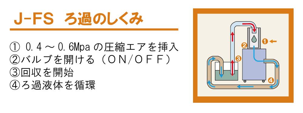 J-FS ろ過のしくみ図