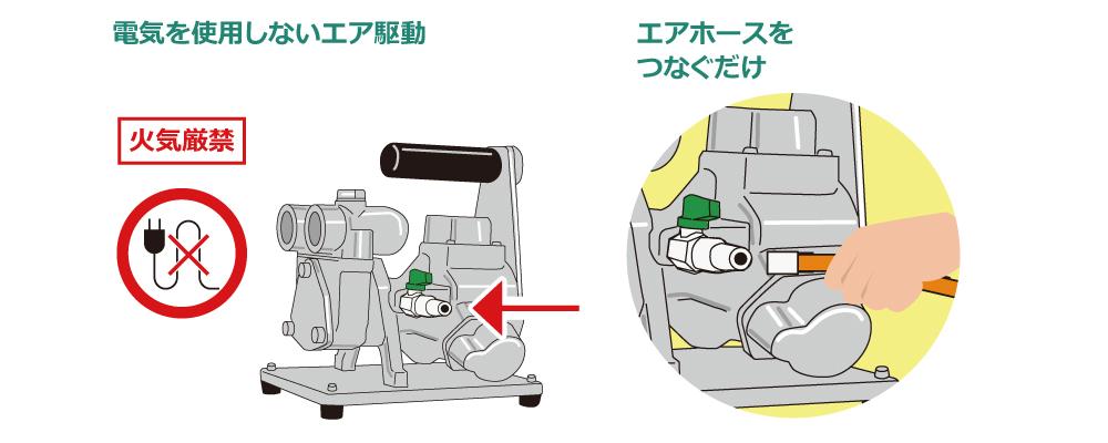 エアモーター式のべーンポンプのイメージイラスト画像