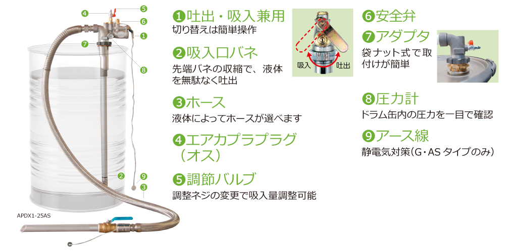 エアプレッシャー&バキュームポンプ APDX1シリーズ