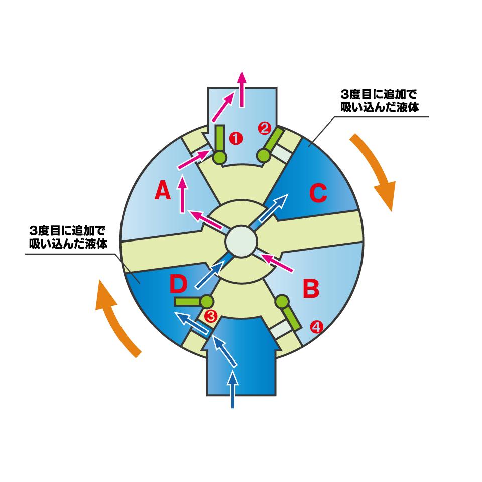 ウイングポンプ構造4